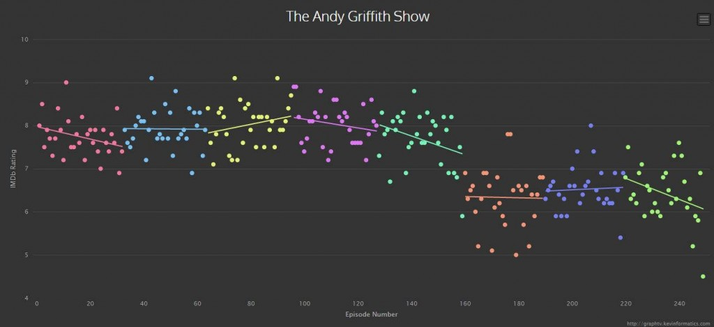 Andy Griffith Rating Chart