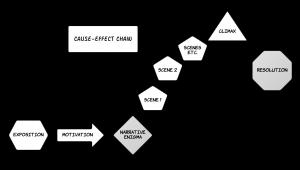Narrative structure in classical film.
