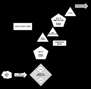 TV Serial Narrative Structure